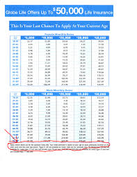 Term Life Insurance Rates Chart Mail Order Insurance Financial Ranger