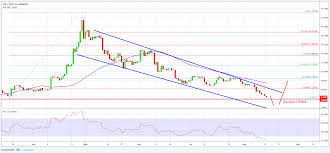 Eos Price Analysis Eos Usd Reaching Long Term Buy Zone