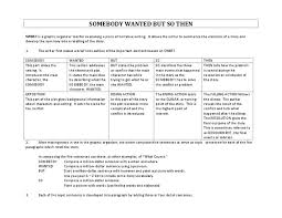 Plot Structure Swbst And Plot Structure Graphic Organizer For 3rd 6th