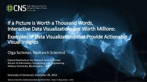 Interactive Data Visualizations If A Picture Is Worth A Thousand Words Interactive Data Visualizatio