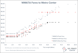 Dc Metro Cost Chart Wmata Plans To Raise Rates But Metrorails Fares Already