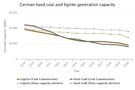 German Electrical Symbols Chart Icis Power Perspective Germanys Coal Phase Out A Burden