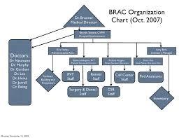 Veterinary Organizational Chart Building Training And Retaining Your Veterinary Dream Team