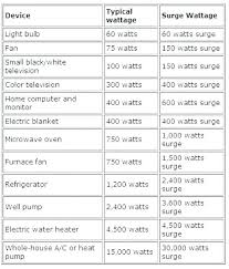 Portable Generator Sizing A Chart Wattage Usage Reptown Co