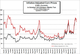Corn Futures Price Chart Inflation Adjusted Corn Prices