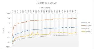 Postgres Vs Mysql Database Comparison Sql Vs Nosql Mysql Vs Postgresql Vs
