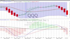 Friday August 18 2017 Stock Chart Training Trends