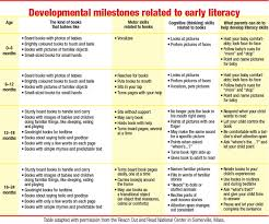 Literacy Milestones Chart Child Literacy As Easy As A B C Montreal Families