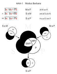 Some S Are P Venn Diagram Syllogisms Wikiversity