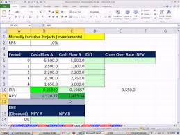 Excel Finance Class 75 Irr And Mutually Exclusive Projects Plot Chart To See Cross Over Rate