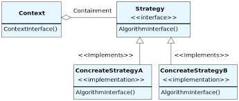 Strategy Pattern C Simple Strategy Wikibooks Open Books For An Open World