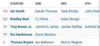 Espn Depth Chart This Is Our Espn Depth Chart Right Now What Do You Think