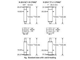 Tablet Tooling In Tsm And Eu Standard Kosindustry