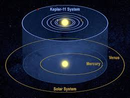 Twinkle Toes EngineeringSolar System In Light Years