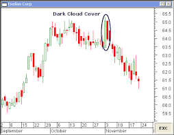 Piercing Line Candlestick And Dark Cloud Cover Candlestick