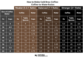 Remember, when making cold brew, it's always safest to err on the side of too strong. Coffee To Water Ratios For Making The Perfect Cup Of Cold Brew Coffee Based On Your Pers Making Cold Brew Coffee Cold Brew Coffee Recipe Cold Brew Iced Coffee