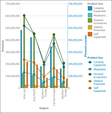 Cognos Line Chart Combination Chart Extensible Visualizations Product Ibm