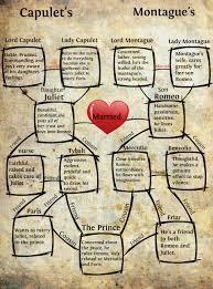 romeo and juliet common core close reading return to the text romeo and juliet character chart google search
