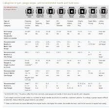 Yarn Weight Chart Designs By Cheryl Chow Yarn Weight Frustrations
