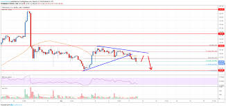 Eth Price Live Chart Ethereum Price Analysis Eth Primed For Additional Losses