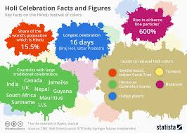Photo Chart Of Indian Festivals Chart India Celebrates Holi The Festival Of Colors Statista
