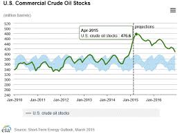 Eia Oil Inventory Chart Eia U S Crude Oil Storage Capacity Will Not Top Out In