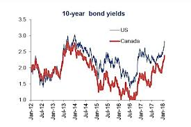 Rising Bond Yields Rattle Equity Markets Heres Why See