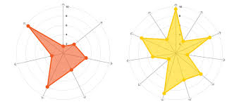 Radar Chart Excel Example Radar Charts Learn About This Chart And Tools To Create It