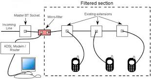 line phone telephone splitter wiring diagram discover your how to correctly install adsl micro filters answer gear support 2 line phone telephone splitter wiring diagram