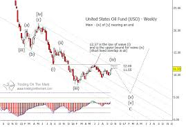 Uso Chart United States Oil Fund Uso May Be Headed Lower Soon
