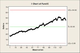 C Fund Chart Figure C 15 Control Chart For Fund E Download Scientific