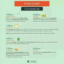 Two Years Baby Food Chart My Baby 2 Years Old What Kind Of Food To Eat And I Want