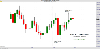 Eur Jpy Live Charts Forex Chart Aud Jpy Forex Wochenende Live Preise