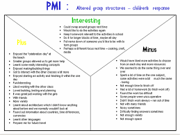 Pmi Chart Pmi Plus Minus Interesting Strategy Virtual Library