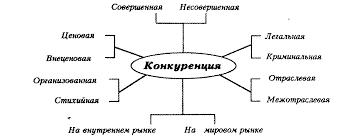 Рыночные структуры и особенности их развития в России Реферат Рис 1 1 Виды конкуренции