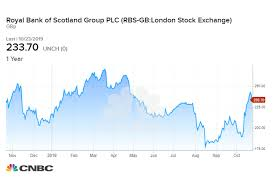 Rbs Share Chart Rbs Swings To Losses After Missing Expectations For Third