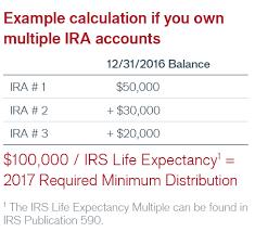 Mandatory Ira Distribution Chart Your Guide To Required Minimum Distributions Janus Henderson