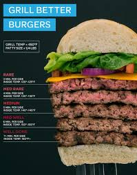 Hamburger Patty Temperature Chart How To Cook The Perfect Burger Food Recipes Cooking Food