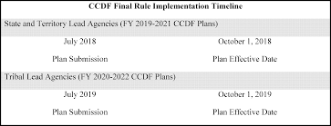 Federal Register Child Care And Development Fund Ccdf