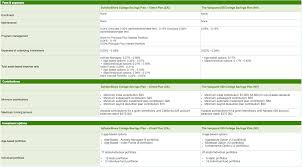Coverdell Vs 529 Chart 79 Rigorous 529 Vs Coverdell Chart