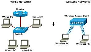 add a wireless network to an existing wired network using a in the network diagram above the left portion shows an existing wired network it consists of four wired computers connected to a switch