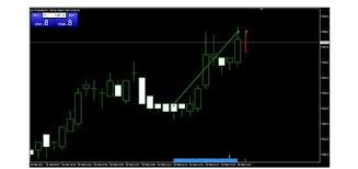 What Are The Best Mt4 Indicators Download Them Today