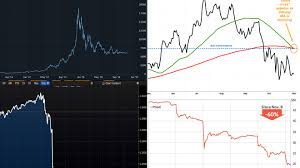 Apple Bitcoin Oil Here Are The Scariest Charts From