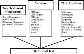 New Testament Manuscripts Chart 11 New Testament Manuscripts And Textual Criticism