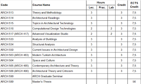 Bilkent University Department Of Architecture