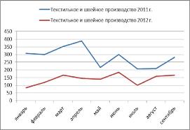 Дипломная работа по географии Текстильная промышленность России  hello html 18940202 jpg