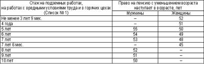 Курсовая работа Виды трудового стажа в российском  Гражданам имеющим не менее половины специального трудового стажа на работах с тяжелыми условиями труда дающих право на пенсию по старости по Списку № 2