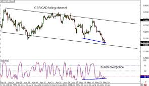 Gbpcad Live Chart Gbp Cad Forex Live Exchange Rates Gbp Cad