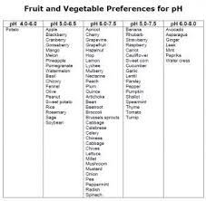 Vegetable Ph Chart How To Get The Right Soil Ph To Grow The Perfect Vegetables