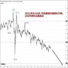 円 ドル 相場 予想